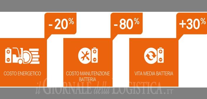 E-Charger PRO di OM STILL è l'innovativo sistema di ricarica per carrelli elevatori compatibile con tutte le batterie